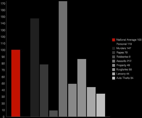 Hornitos CA Crime Statistics