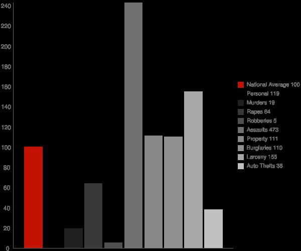 Kotzebue AK Crime Statistics