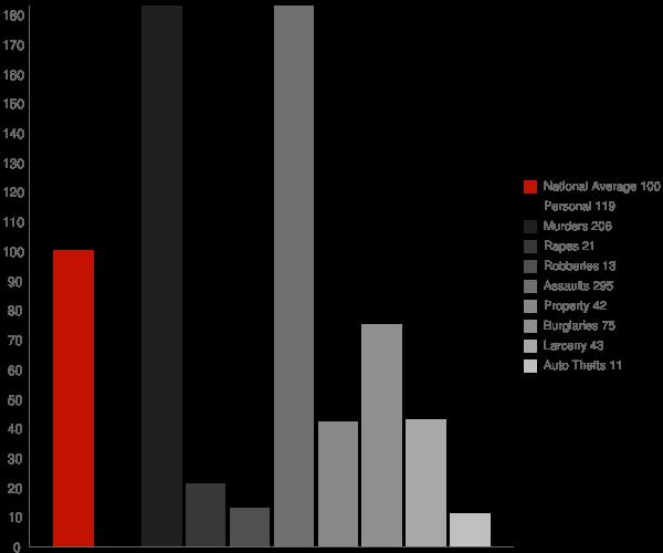 Hester LA Crime Statistics