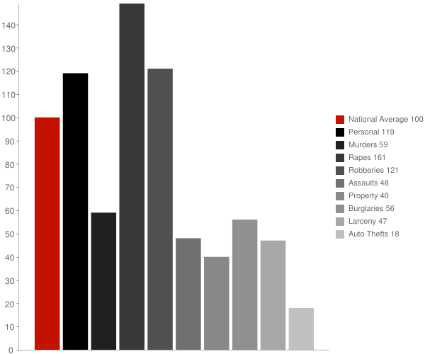 Felton DE Crime Statistics
