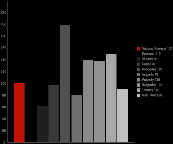 Ellisburg NY Crime Statistics