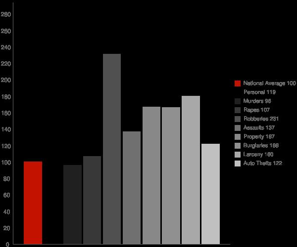 Tarrant AL Crime Statistics
