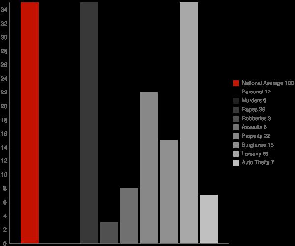 Pioneer CA Crime Statistics