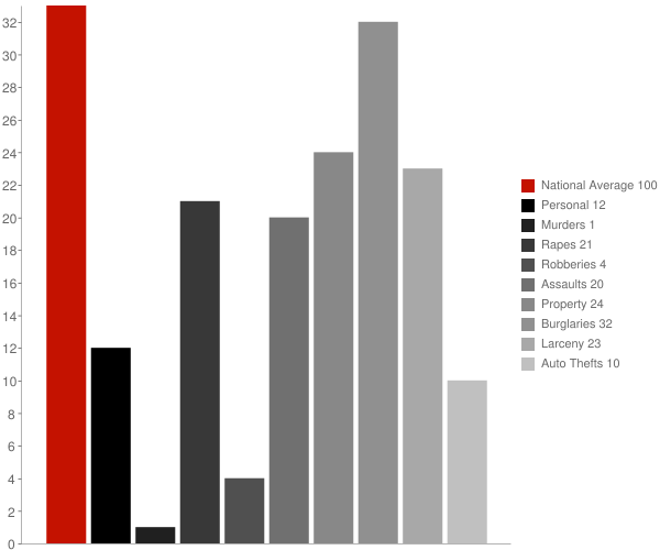 Bartow WV Crime Statistics