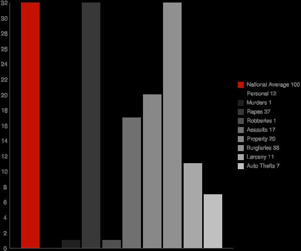 Pineville AR Crime Statistics