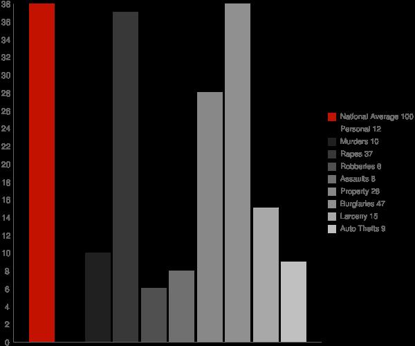 West Rutland VT Crime Statistics