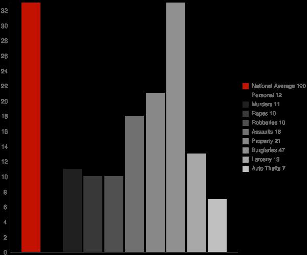 Venice LA Crime Statistics