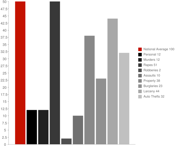 Balta ND Crime Statistics