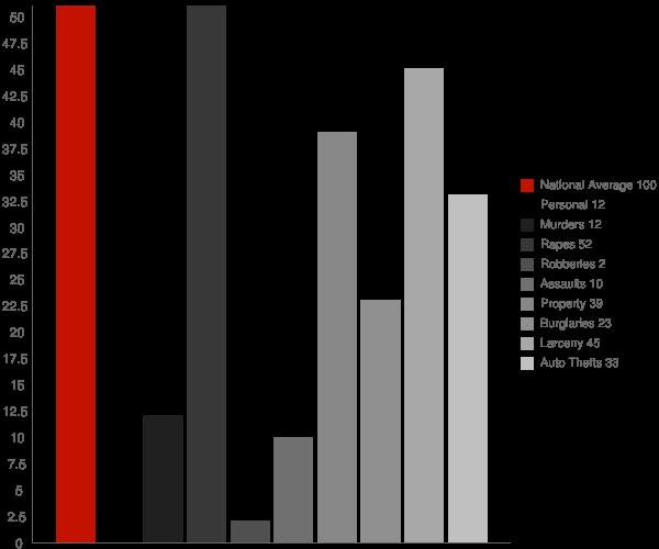 Orrin ND Crime Statistics