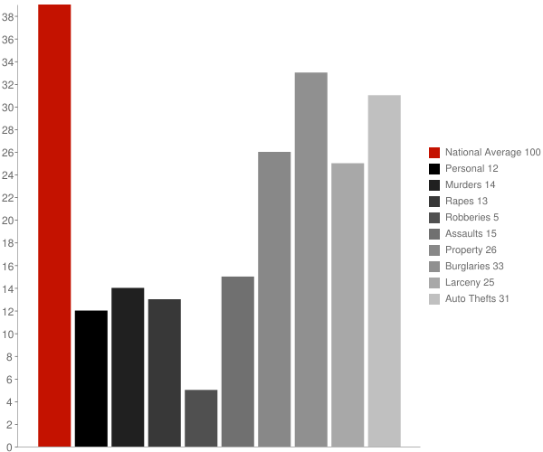 Portola Valley CA Crime Statistics