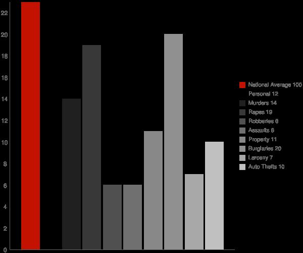 Rest Haven GA Crime Statistics