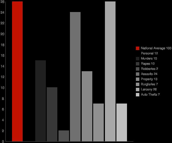 Unionville NY Crime Statistics