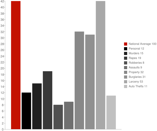 North Tonawanda NY Crime Statistics