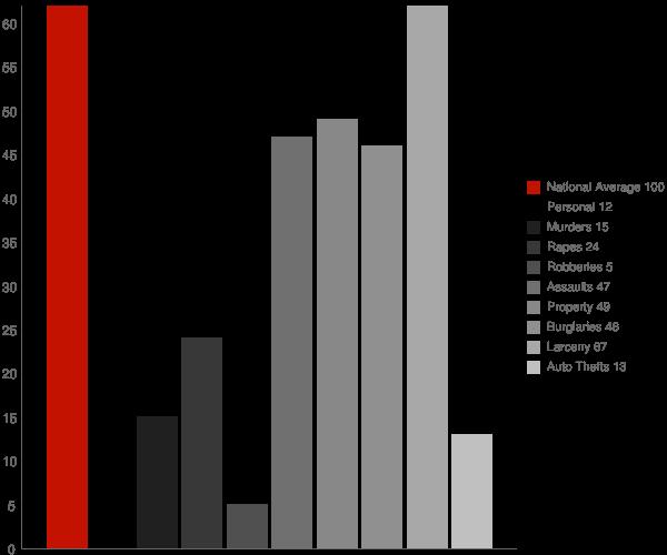 Steele ND Crime Statistics