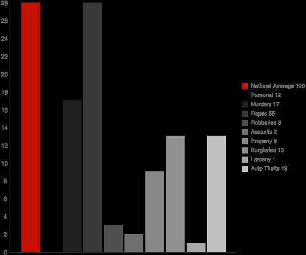 Beauregard MS Crime Statistics
