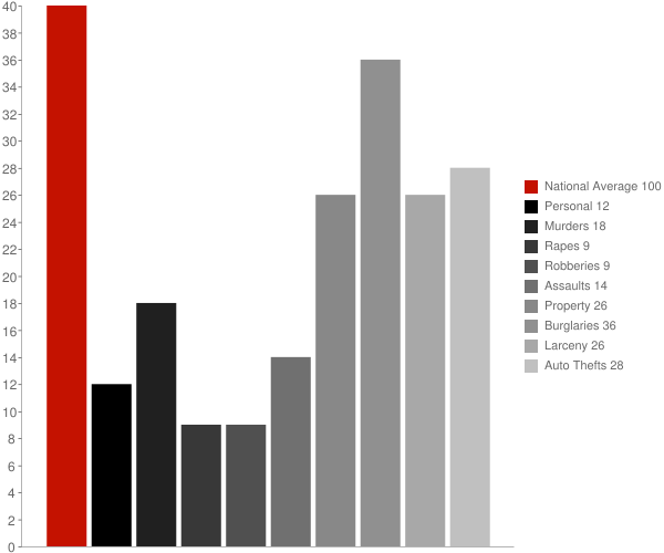 Sierra Madre CA Crime Statistics