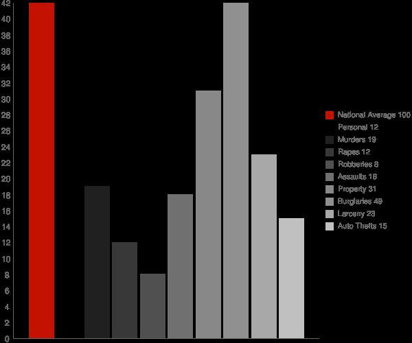 Hamilton AL Crime Statistics
