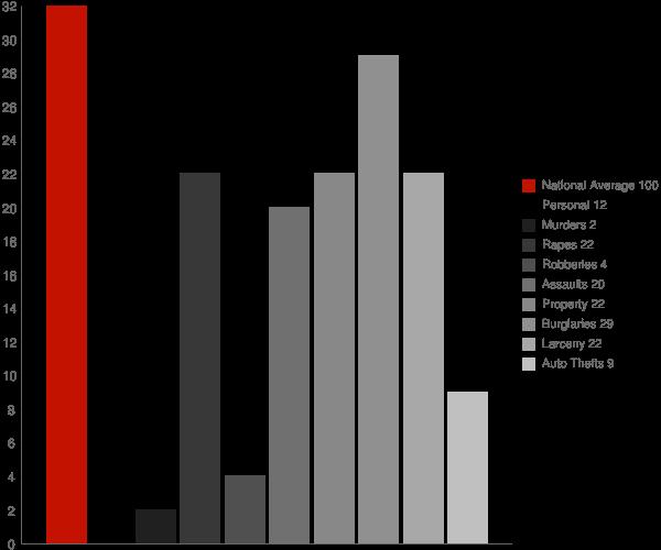 Green Bank WV Crime Statistics