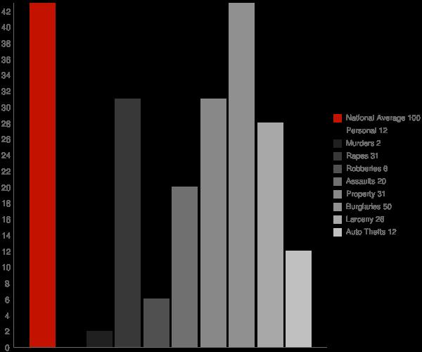Horn Hill AL Crime Statistics