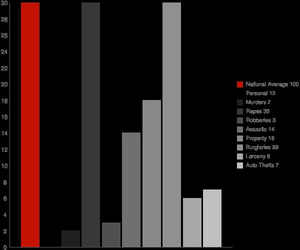 Melbourne AR Crime Statistics