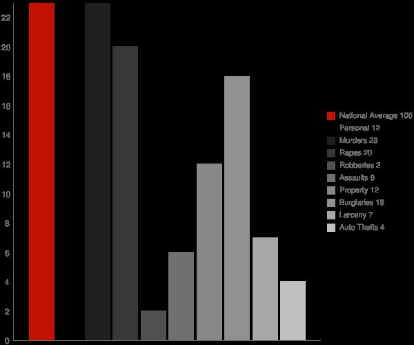 Limestone NY Crime Statistics