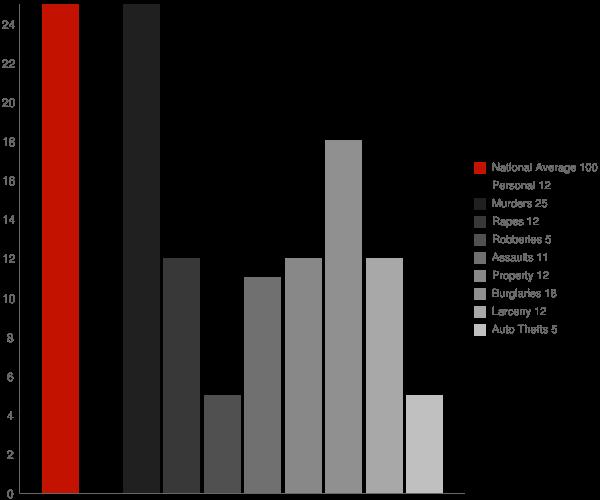 Ossun LA Crime Statistics
