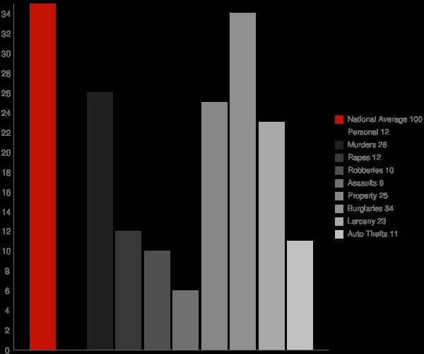 Marbury AL Crime Statistics