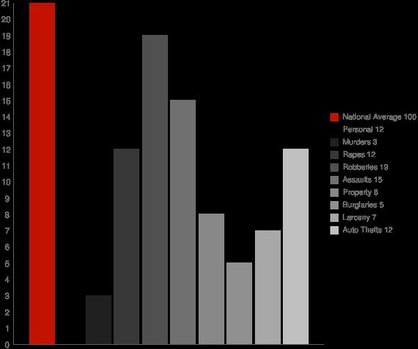 Mansfield Center CT Crime Statistics