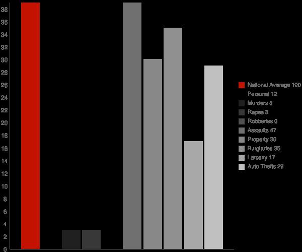 King Cove AK Crime Statistics