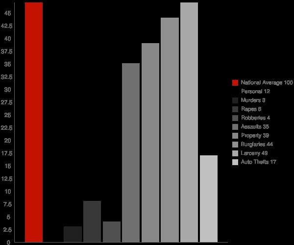 Fredonia AL Crime Statistics