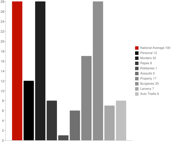 Perrysburg NY Crime Statistics