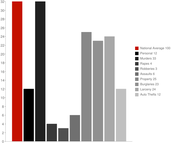 Mount Calvary WI Crime Statistics