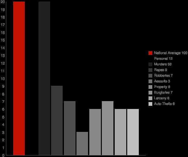 Baileyton AL Crime Statistics