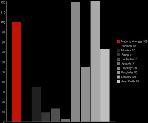 Harlan IN Crime Statistics