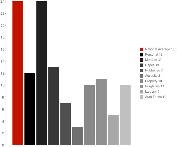 Suncook NH Crime Statistics