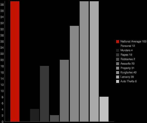 Cassadaga NY Crime Statistics