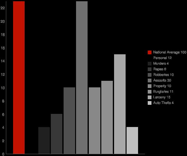 Abbeville GA Crime Statistics