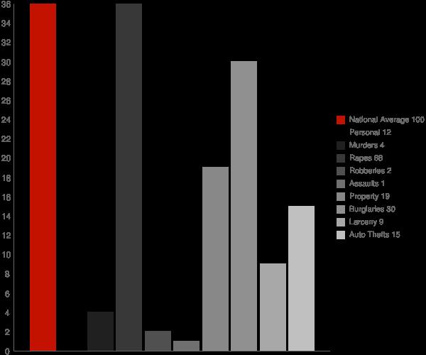 Dazey ND Crime Statistics