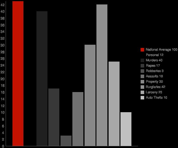 Albany VT Crime Statistics