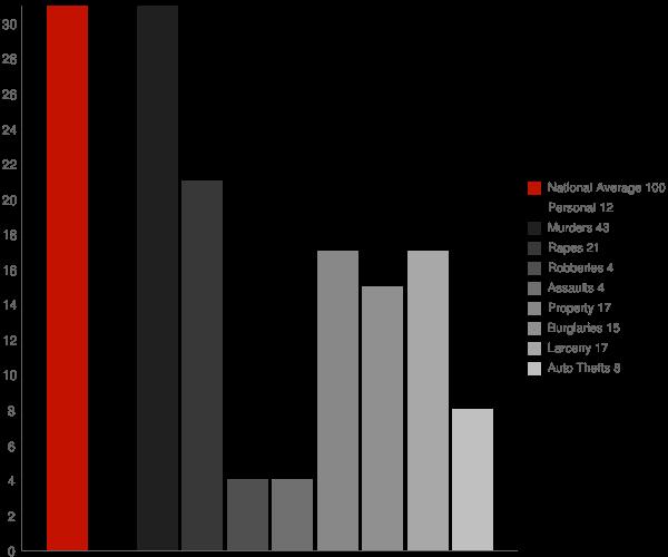 Newbury VT Crime Statistics