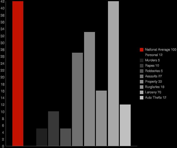 Wanakah NY Crime Statistics