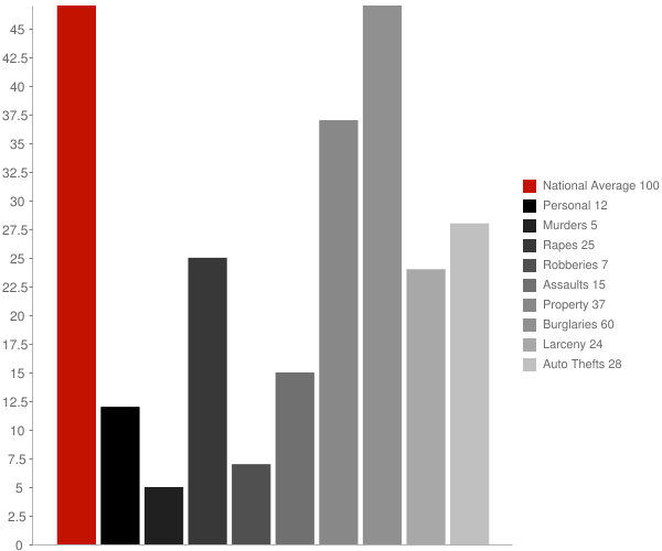Ball LA Crime Statistics