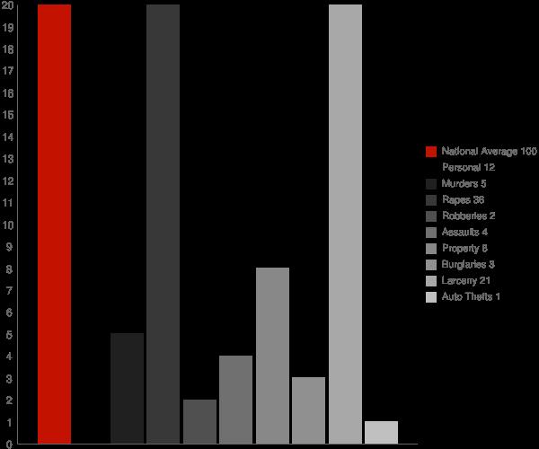 Titusville NY Crime Statistics
