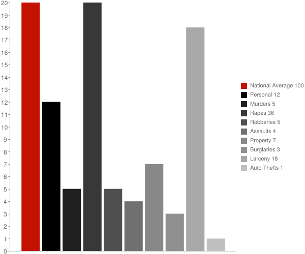 Freedom Plains NY Crime Statistics