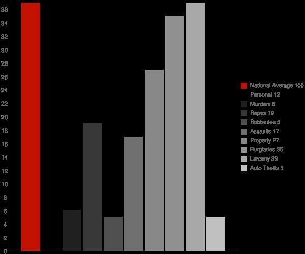 Celoron NY Crime Statistics