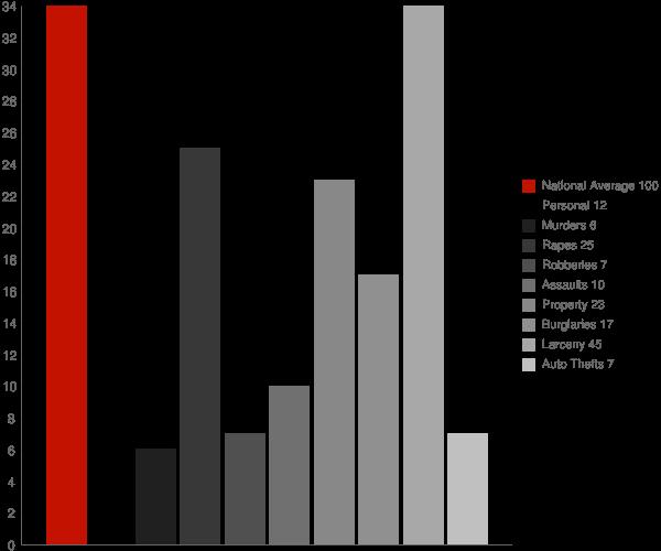 Fairmount NY Crime Statistics