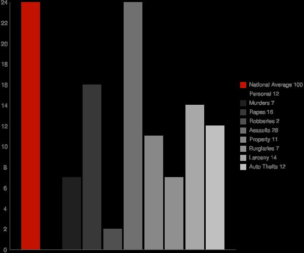 Coldfoot AK Crime Statistics