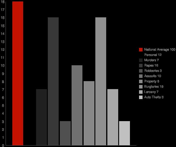 Oakdale TN Crime Statistics
