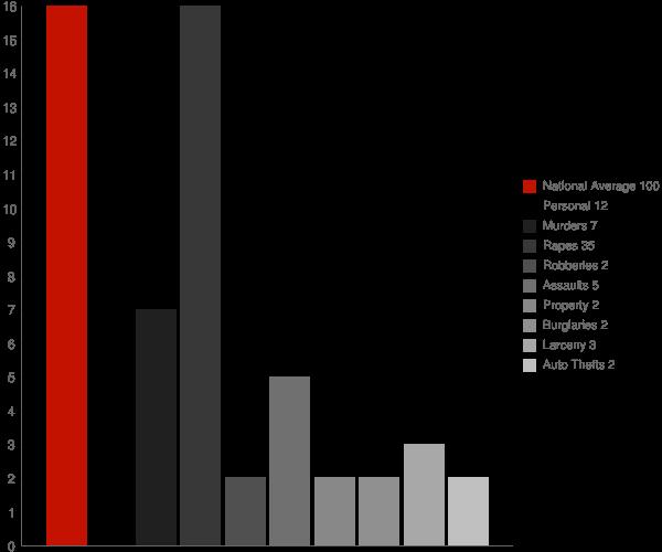 Holley NY Crime Statistics