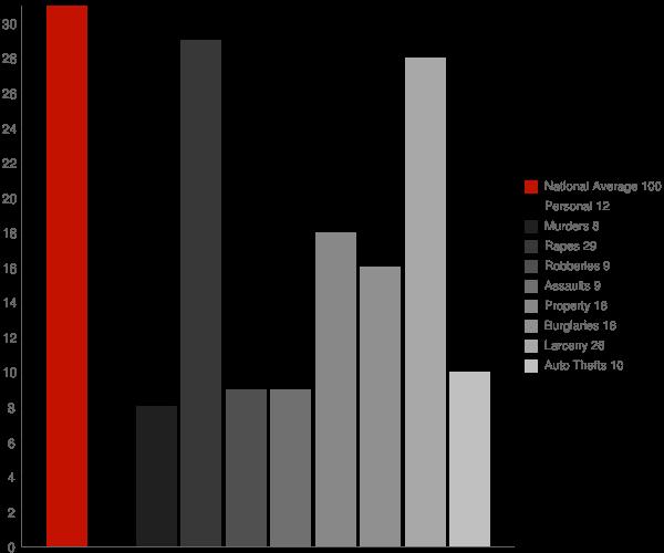 Wheeler IN Crime Statistics